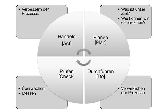 Der Plan-Do-Check-Act-Zyklus.
