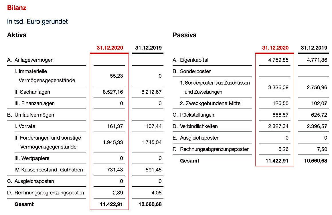 Bilanz 2020